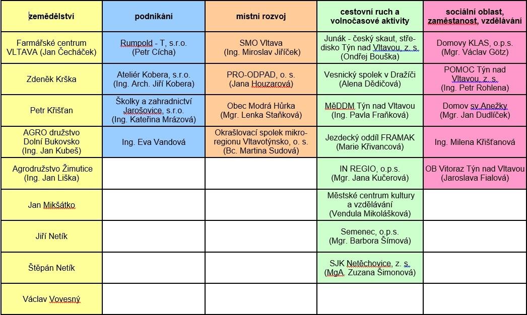 Rozdělení členů MAS Vltava do tzv. zájmových skupin